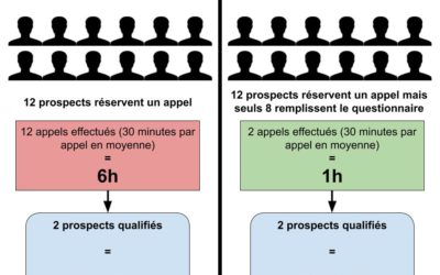 Beaucoup de prospects mais pas de ventes